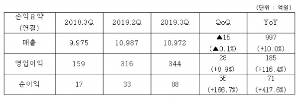 ▲코오롱은 3분기 영업이익이 344억 원으로 집계됐다고 밝혔다. 지난해 같은 기간보다 116.4% 늘어난 수준이다. (출처=코오롱)