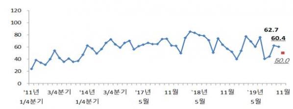▲전문건설업 경기실사지수 평가 및 전망 추이. (자료 제공= 대한건설정책연구원)