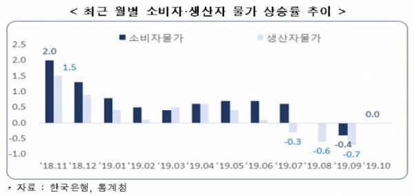 ▲최근 소비자물가 상승률은 10개월 연속 0%대 수준에 머물고, 생산자물가 상승률이 3개월 연속 마이너스를 기록했다. (출처=한경연)