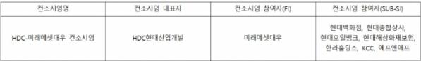 ▲아시아나항공 인수를 위한 우선협상대상자 현황(자료=IB업계)