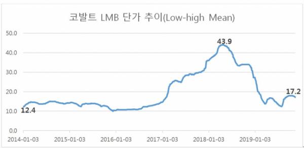 ▲코발트 LMB 단가 추이 (Low-high Mean)  (자료제공=코스모화학)