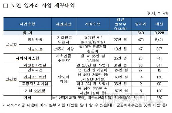 ▲올해 정부가 지원하는 노인일자리 세부내용(표 제공 보건복지부)