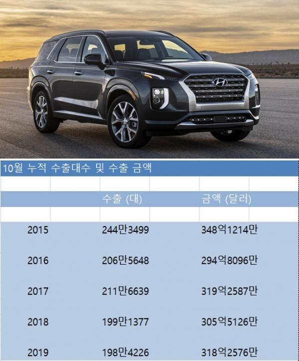 (자료=한국자동차산업협회 / 사진=현대차)