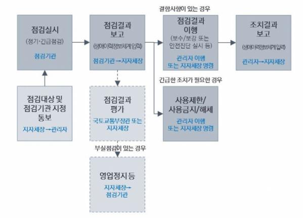 ▲건축물관리점검(정기·긴급점검) 절차. (자료제공=국토교통부)