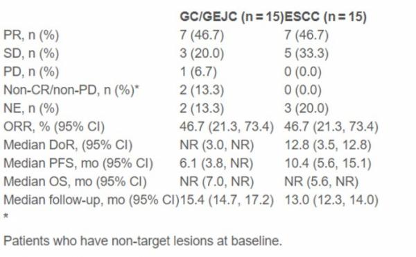 ▲티슬레리주맙 임상 2상 결과 요약(베이진 ESMO 발표자료 참조)