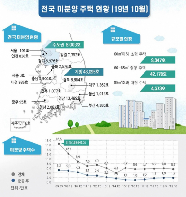 ▲전국 미분양 주택 현황. (자료 제공=국토교통부)
