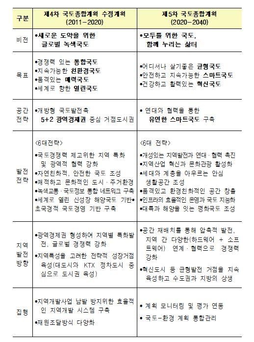 ▲제4차 계획(수정계획)과 제5차 계획 비교 (자료제공=국토교통부)