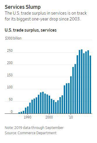 ▲미국의 서비스 무역 흑자 추이. 출처 WSJ 단위 십 억 달러