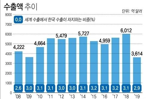 (자료=무역협회. IMF / 그래픽 연합뉴스)