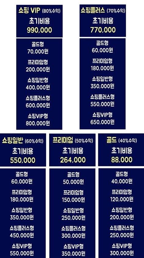 ▲등급별로 회원 유치에 따른 수익이 다르다. 처음 시작할 때 8만8000원만으로도 할 수 있다.  (출처=독자 제공)