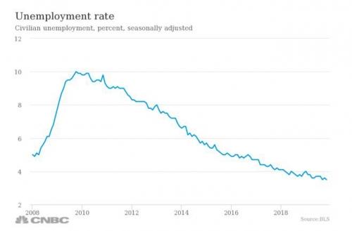▲미국 실업률 추이. 출처 CNBC