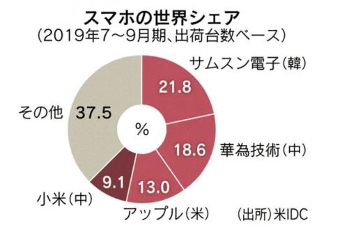 ▲올해 3분기 글로벌 스마트폰 시장점유율. 단위 %. 오른쪽 위에서부터 시계 방향으로 삼성전자(한국)/화웨이테크놀로지(중국)/애플(미국)/샤오미(중국)/기타. 출처 니혼게이자이신문