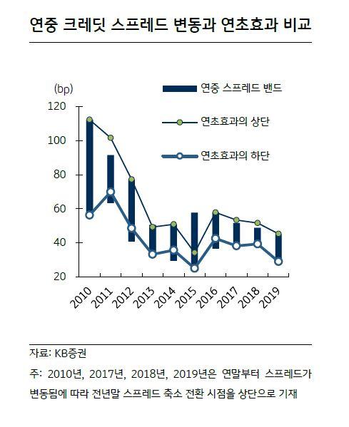 ▲연중 크레딧 스프레드 변동과 연초효과 비교 (자료 kb증권)