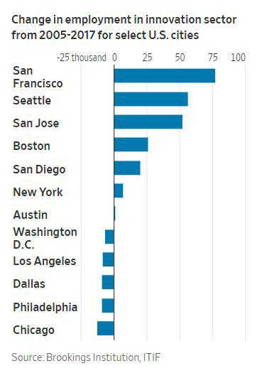 ▲2005년~2017년 미국 주별 첨단산업 분야 일자리 수 증감. 출처 WSJ
