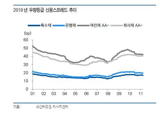 ▲2019년 우량등급 신용스프레드 추이 (자료 유안타증권)