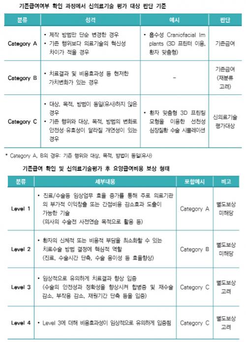 ▲3D프린칭 요양급여여부 평가 가이드라인