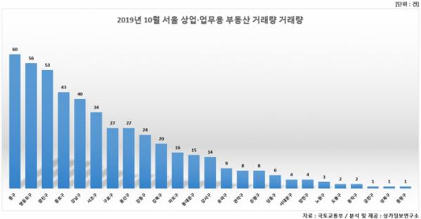 ▲올해 10월 서울 상업·업무용 부동산 거래량  (자료 제공=상가정보연구소)