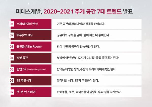 ▲2020~2021년 주거공간 7대 트렌드. (자료 제공=피데스건설)