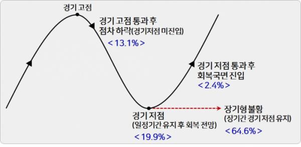 ▲한국경영자총협회는 206개사를 대상으로 '2020년 기업 경영전망 조사'를 실시했다. 응답자의 64.6%가 현재 경기 상황을 '장기형 불황'이라고 평가했다. (출처=경총)
