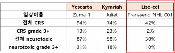 ▲예스카르타, 킴리아, 리소-셀 부작용 비율 비교(각 회사 홈페이지 참조)