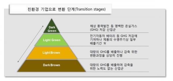 ▲친환경 기업으로 변환 단계(Transition stages)  (자료 국제금융센터)