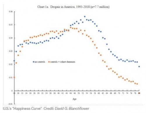 ▲미국인의 연령별 우울한 정도. 1993~2018년 평균. 왼쪽 포인트/아래 연령. 파란색: 통제가 안 됐을 경우/노란색: 통제됐을 때. 출처 블룸버그