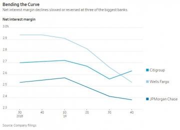 ▲ 3개 은행의 순금리 마진은 축소 속도가 둔화하거나 호전되고 있다.   출처:WSJ