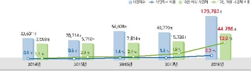 ▲국내 기업 클라우드 이용비율  과학기술정보통신부 제공