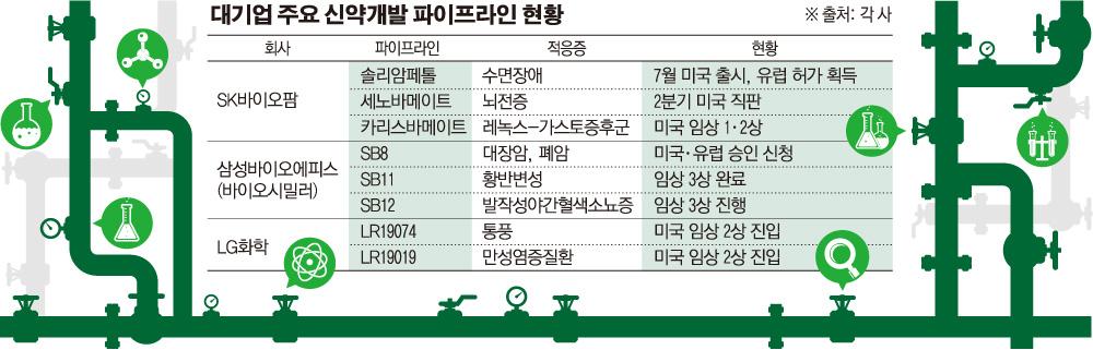 '바이오 큰손' SK·삼성·LG, 글로벌 시장 제패 전략은?