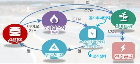 ▲ '신재생에너지 환상망' 구축 개념도 (사진 = 서울시)