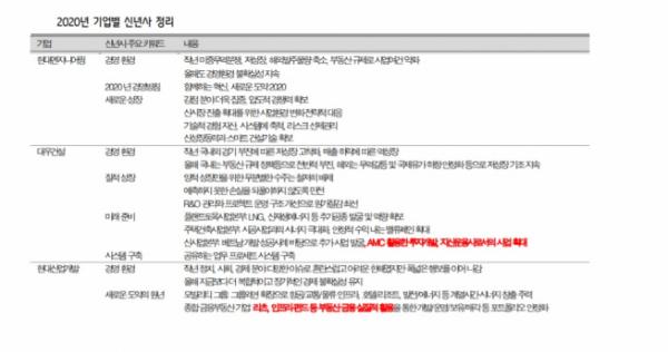 ▲건설사별 신년사 정리.  (흥국증권)