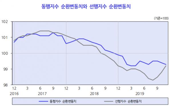 (자료=한국개발연구원(KDI))