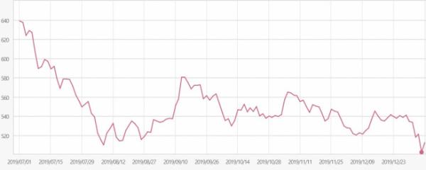▲지난 해 7월 이후 KRX건설 지수 추이(자료제공=한국거래소)