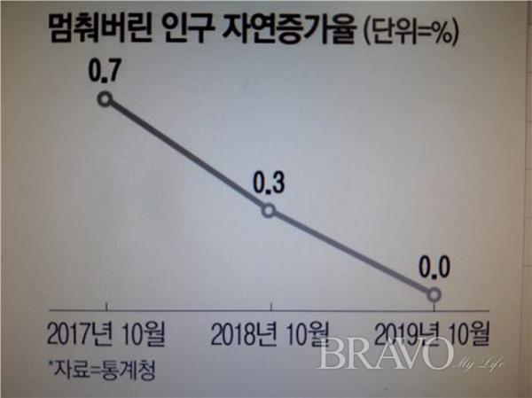 ▲통계청 인구증가율 자료(사진 홍지영 동년기자)