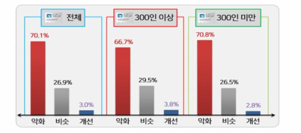 ▲기업규모별 2020년 설 경기(경영환경)에 대한 평가.  (사진제공=한국경영자총협회)