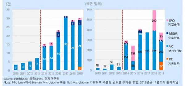 ▲글로벌 마이크로바이옴 투자 추이(2010~2019) (자료 제공= 삼정KPMG)