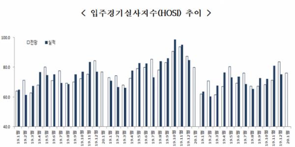 ▲입주경기실사지수(HOSI) 추이. (자료 제공=주택산업연구원)