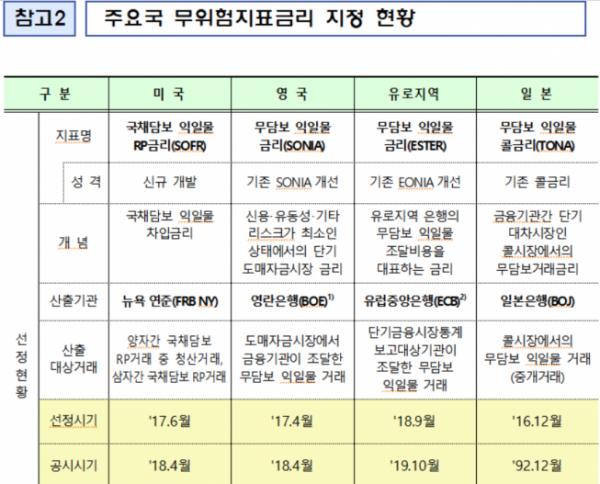 ▲주요국 무위험지표금리 지정 현황 (출처=금융위원회)