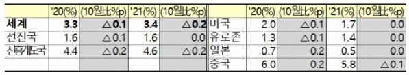 ▲국제통화기금(IMF) '세계경제 전망 수정'. (자료=기획재정부)