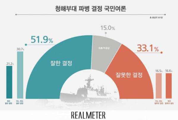 (자료=리얼미터)