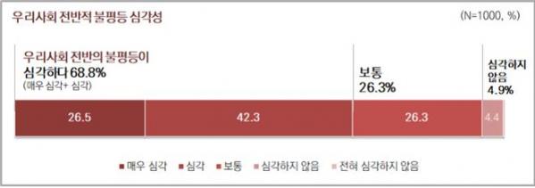 """서울 시민 10명 중 7명 """"우리 사회 불평등 심각"""""""