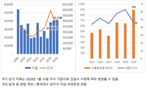 ▲(왼쪽)서울 및 전국 아파트 입주물량 추이. (오른쪽)서울 입주 단지 수 및 단지 평균 가구수. (자료 제공=직방)