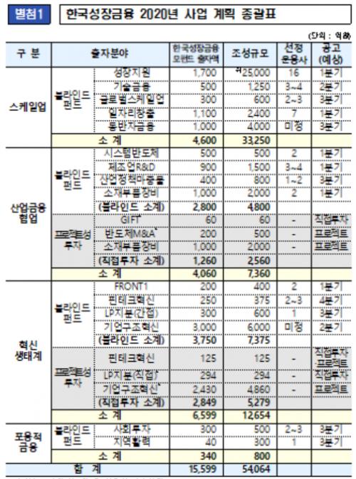 ▲자료제공=한국성장금융