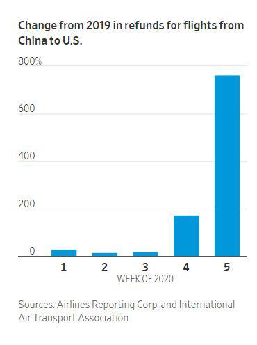 ▲중국발 미국행 항공 환불율 추이. 출처 WSJ