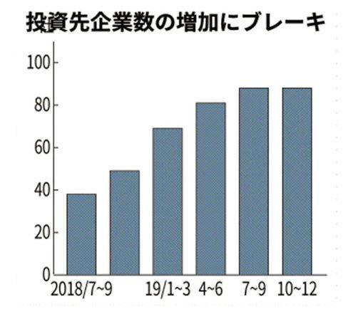 ▲비전펀드 투자 대상 기업 수 추이. 작년 10~12월 88개사. 출처 니혼게이자이신문