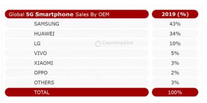 ▲글로벌 5G 스마트폰 시장 업체별 판매량 점유율 순위   (사진제공=카운터포인트리서치)