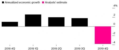 ▲일본 GDP 증가율 추이. 작년 4분기 예상치 마이너스(-) 3.8%. 출처 블룸버그