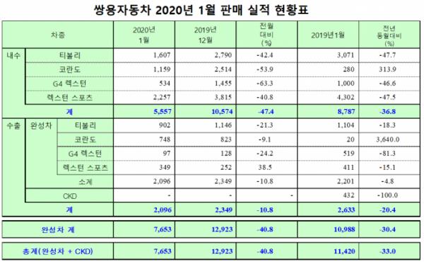▲쌍용차 2020년 1월 판매 실적  (사진제공=쌍용차)