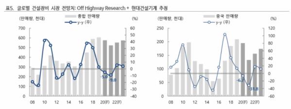 ▲글로벌 건설장비 시장 전망치. (자료제공=하이투자증권)