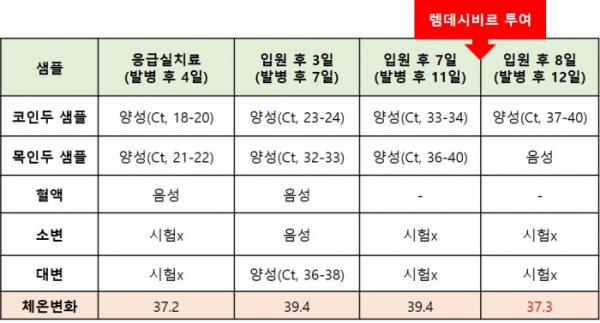 ▲미국 환자 샘플별 바이러스검출변화와 체온변화(DOI: 10.1056/NEJMoa2001191)